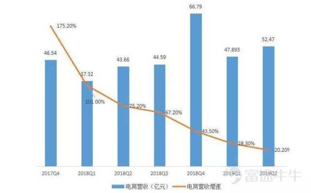 净利最低仅4.5% 考拉拖累网易 阿里20亿美金买单为哪般?